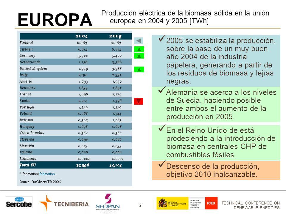 EUROPA Producción eléctrica de la biomasa sólida en la unión europea en 2004 y 2005 [TWh]